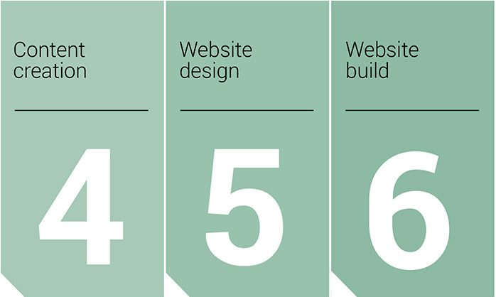 456 Website project flowchart for forty49 in Burton on trent